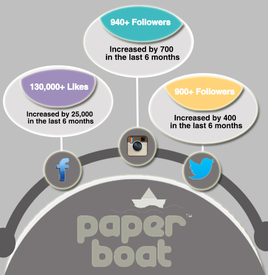 Paperboat Infograph