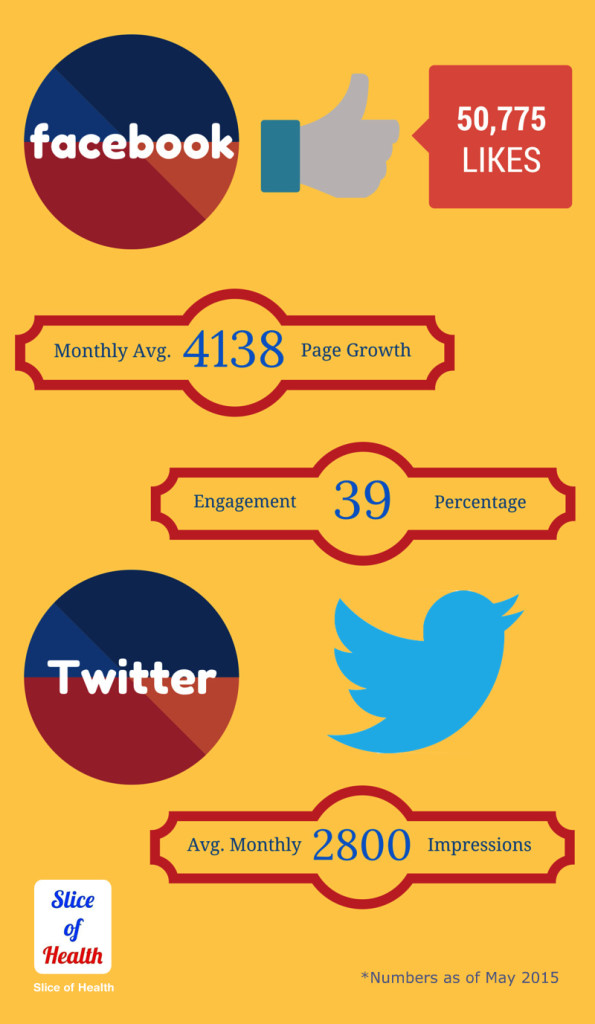 SOH Infographic